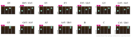 Guitar Power Chord Chart Online Chord Table Downloadable