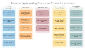 affinity diagram   implementing continuous process improvement    affinity diagram   implementing continuous process improvement