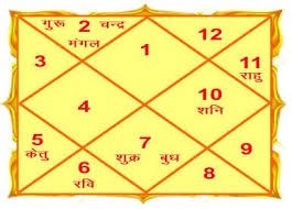 A Kundli Is Furthermore Acknowledged As Birth Chart Janam