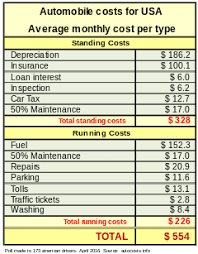 Car Expenses Calculator Magdalene Project Org