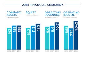 Insurance Ratings Financials Pacific Life