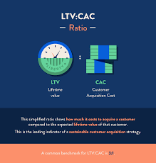 customer acquisition cost customer acquisition cost calculate cac for sustainable growth