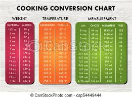 Cooking Measurement Chart Cooking Measurement Table Chart Vector
