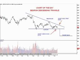 Uso Chart Chart Of The Day United States Oil Fund Lp Nyse Uso