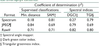 Pdf Assessment Of Leaf Color Chart Observations For