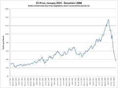 Crude Oil Price Chart 2008 To 2011 2000s Energy Crisis Wikipedia