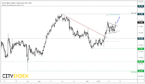 Aud Nzd Chart Investing Aud Firmer On Lower Unemployment Investing Com