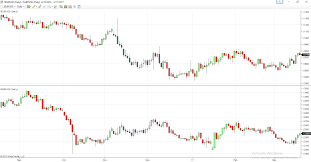 Ninja Trading Platform Multiple Charts Forex Training Group