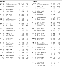 Nc State Vs Wake Forest Depth Chart With Notes Pack