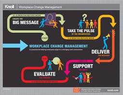 workplace change management a people based perspective  a visual summary of the research paper managing workplace change a people based perspective