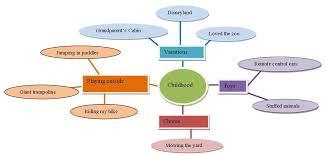 brainstorming university of minnesota crookston brainstorm mapping