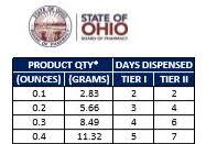 Ohio Patient Network The 90 Day Medical Marijuana Supply Issue
