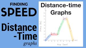 Rate Times Time Equals Distance Chart Rate Times Time Equals Distance Chart 2019
