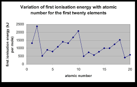 periodic table first 20 new periodic table rounded new argon element in periodic table atomic