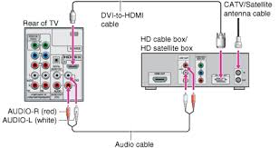 getting started connecting the tv hd cable box hd satellite box if the equipment has a dvi jack and not an hdmi jack connect the dvi jack to any hdmi in dvi to hdmi cable or adapter jack and connect the audio