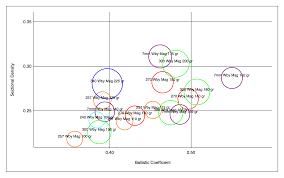 Sectional Density Chart Blog