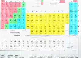 Periodic Table Of Elements Shower Curtain Fresh Periodic Table ...