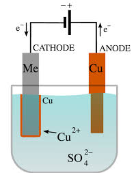 predicting the s of electrolysis