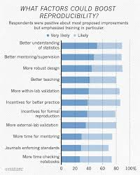scientists lift the lid on reproducibility news  what can be done