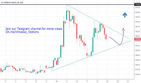 Jetairways Stock Price And Chart Nse Jetairways Tradingview
