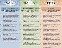 Vata Foods Chart The Ayurvedic Diet The Key To Lasting Wellness Metiza