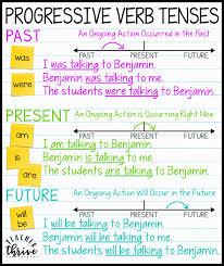 Verb Tense Anchor Chart Teaching Progressive Verb Tenses Teacher Thrive