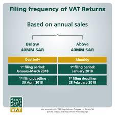 Vat Calculation Formula In Excel Download Vat Return Filing Gazt Value Added Tax