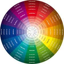 Pantone Colour Wheel Chart