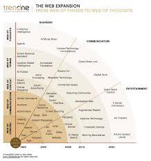 web vs web vs web vs web vs web a bird s eye  smartweb web 5 0 evolution confidential v004