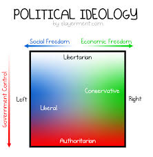 Conservative Vs Liberal Chart Liberal Vs Conservative Vs Libertarian Vs Authoritarian