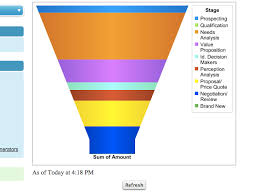 Salesforce Funnel Chart Apex How To Add A Funnel Chart In Visualforce Page