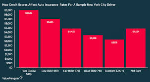 graph credit scores affect auto insurance