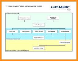 11 12 Management Hierarchy Template Lascazuelasphilly Com