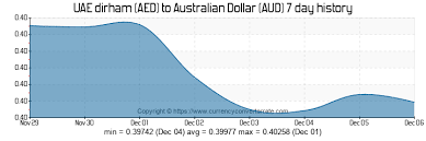Aed To Aud Convert Uae Dirham To Australian Dollar
