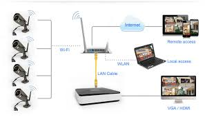 ch wifi nvr kit wifi p ip cameras wifi nvr kit connection diagram