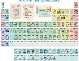 What Are All the Elements in the Periodic Table Actually Used For ...
