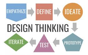 Design Thinking Chart Lesson 1 What Is Design Thinking Knilt