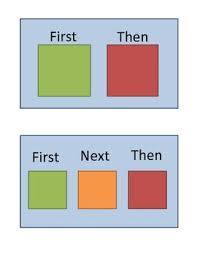 If Then Chart Autism First Then And First Next Then Visuals For Special Ed