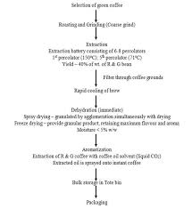 Granulation Process Flow Chart 43 Exhaustive Coffee Manufacturing Process Flow Chart