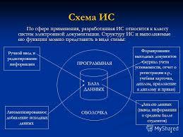 Презентация на тему РАЗРАБОТКА ИНФОРМАЦИОННОЙ СИСТЕМЫ  4 4