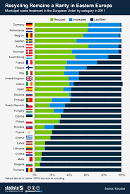 Chart Recycling Remains A Rarity In Eastern Europe Statista