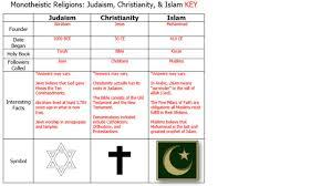 Venn Diagram Of Christianity Islam And Judaism Judaism Islam Christianity Ppt Video Online Download