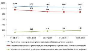 УПРАВЛЕНИЕ ФИНАНСОВЫМИ РИСКАМИ КОРПОРАЦИИ В СОВРЕМЕННЫХ УСЛОВИЯХ  Одной из основных особенностей 2013 года является снижение количества кредитных организаций на рынке банковских услуг рис 1 1