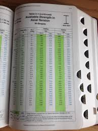 Aisc Manual Design Tables The Aisc Steel Manual Civil Environmental Engineering