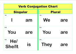 Singular And Plural Verbs Chart To Be Present Simple Lessons Tes Teach