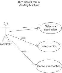 Ticket Vending Machine Use Case Diagram Delectable What Is A Use Case And An Actor Interview Questions On JavaJava EE