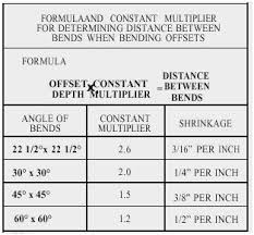 Offset Chart For Conduit Abiding Ideal Bender Guide Conduit Bend Chart Conduit Offset