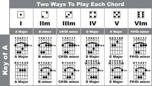 Guitar Bar Chords Barre Chord Chart Easy Bar Chords Chart
