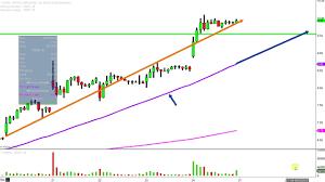 Cron Stock Chart Cronos Group Inc Cron Stock Chart Technical Analysis For 08 24 18