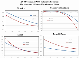 Luxury Illustration 17 Hmr Vs 22lr Ballistics Chart At